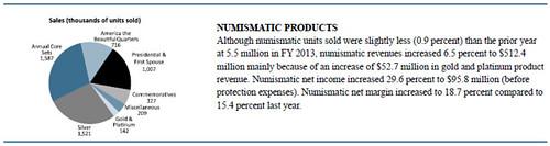 U.S. Mint 2013 Numismatic Products