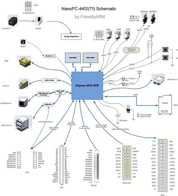 FriendlyARM NanoPC