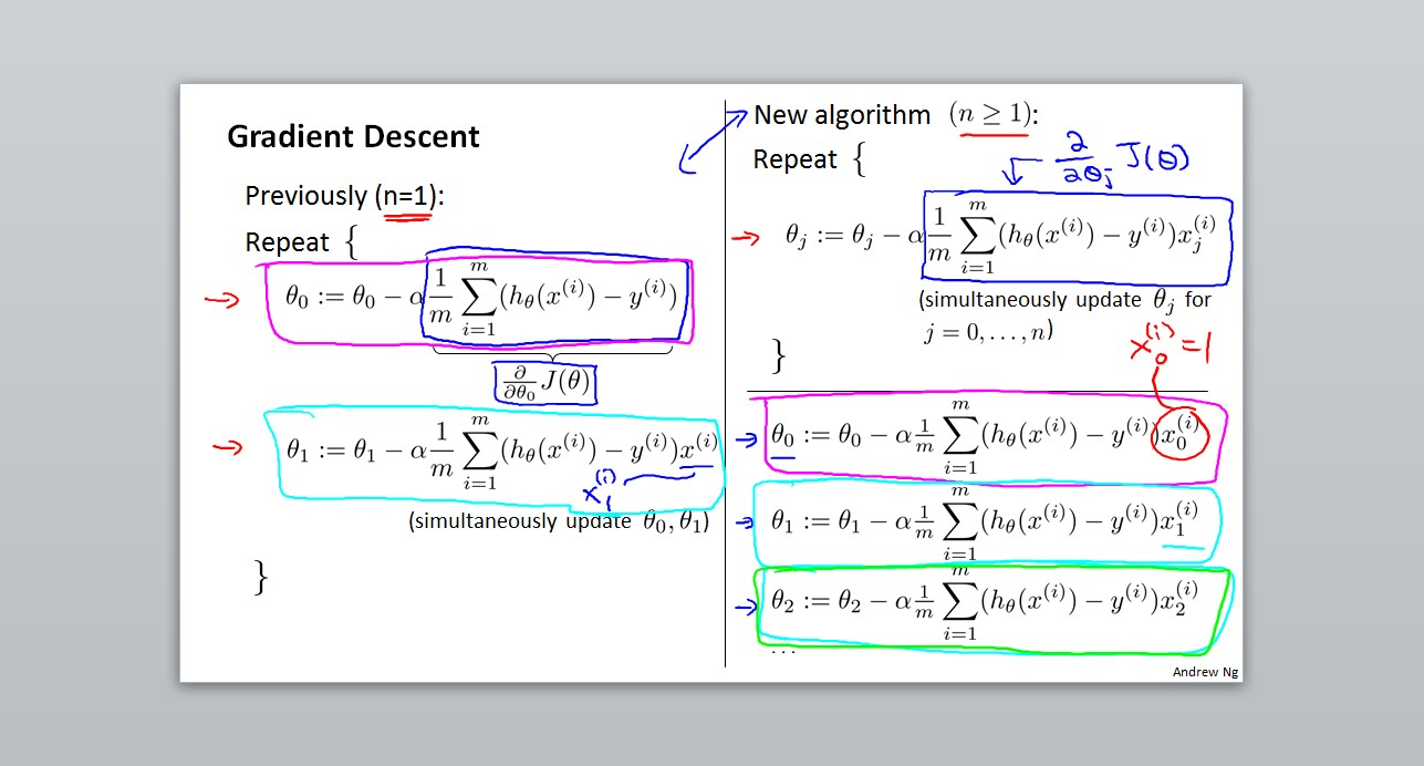 Gradient Descent(Multiple Features)
