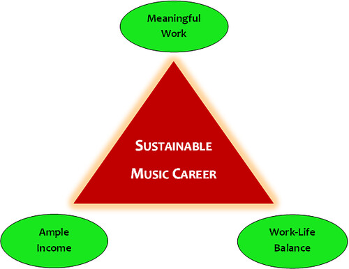 Diagram Showing the Three Components of a Sustainable Music Career