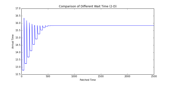 Comparison of Different Wait Time 2-D