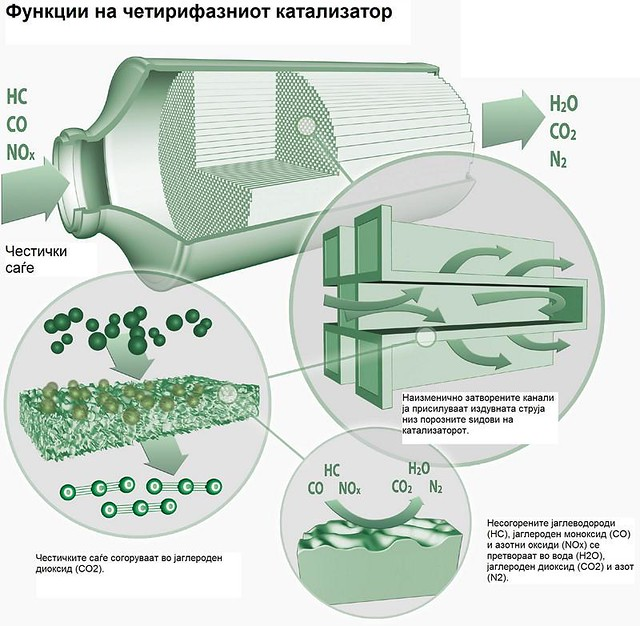 cetirifazni katalizatori 3
