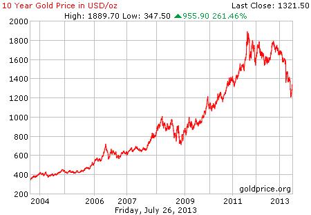 Gambar grafik chart pergerakan harga emas dunia 10 tahun terakhir per 26 Juli 2013