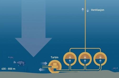 Подводные батареи - Европа разрабатывает систему хранения энергии на дне океана