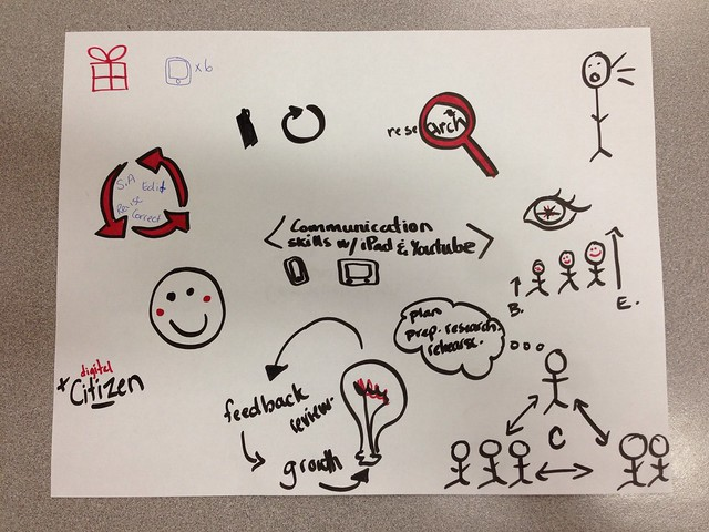 Visual Notes: YouTube in the Classroom