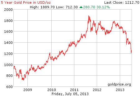 Gambar grafik chart pergerakan harga emas dunia 5 tahun terakhir per 05 Juli 2013