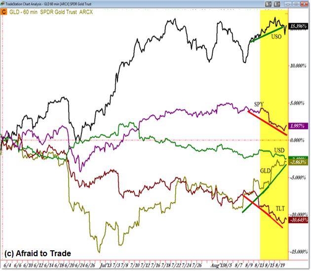 Cross Market Internmarket Analysis ETF Money Flow SPY TLT USO GLD UUP