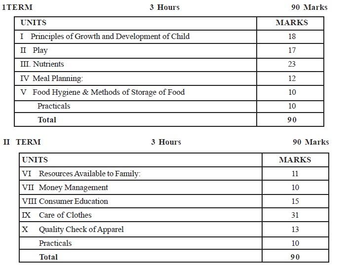 CBSE Class X Marking Scheme 2014 Home Science