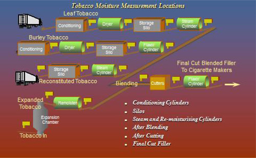 Tobacco moisture measurement locations