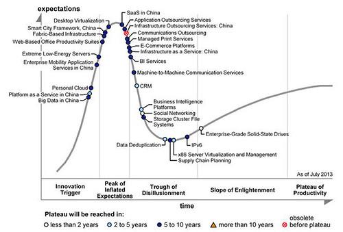 2013年中國資通訊科技(ICT)發展週期