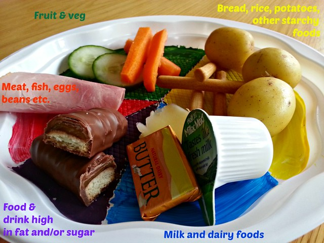 The Brat Race's Version of the FSA Eatwell Plate