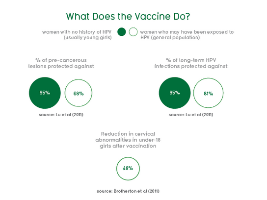 chart showing that the HPV vaccine protects against cancers