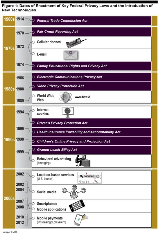 Privacy laws timeline - GAO
