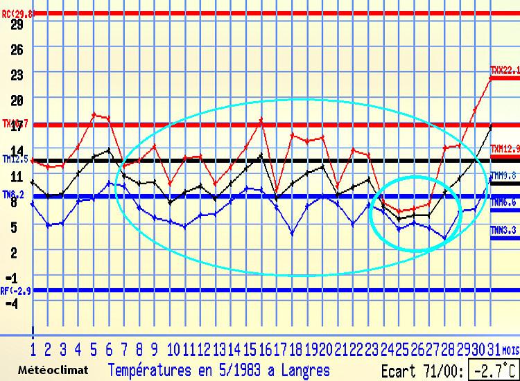 graphique des températures à Langres au mois de mai 1983 météopassion