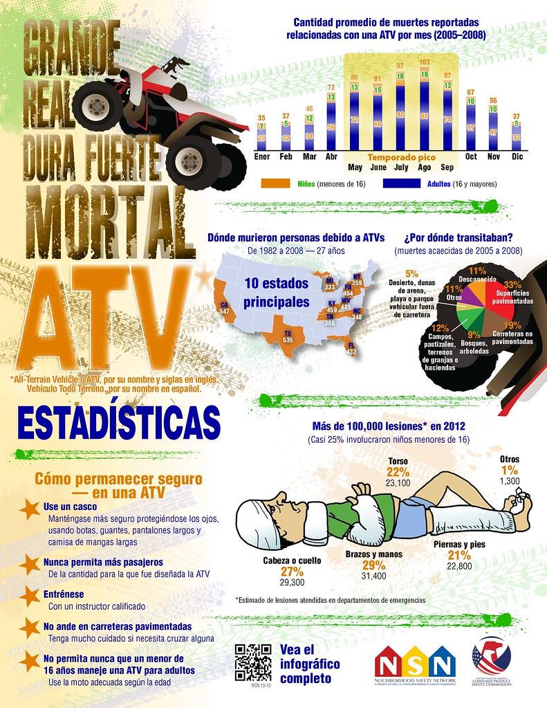 Grande Real Dura Fuerte Mortal ATV Estadísticas
