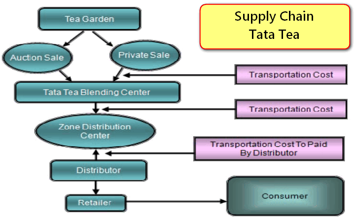 supply-chain-tata-tea
