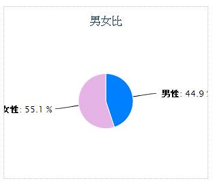 [職能治療]–日本OT薪水