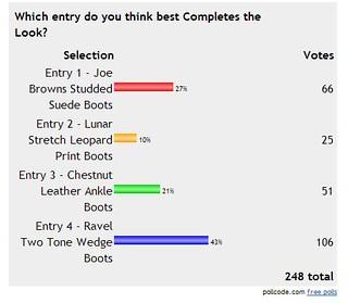 Kaleidoscope poll results