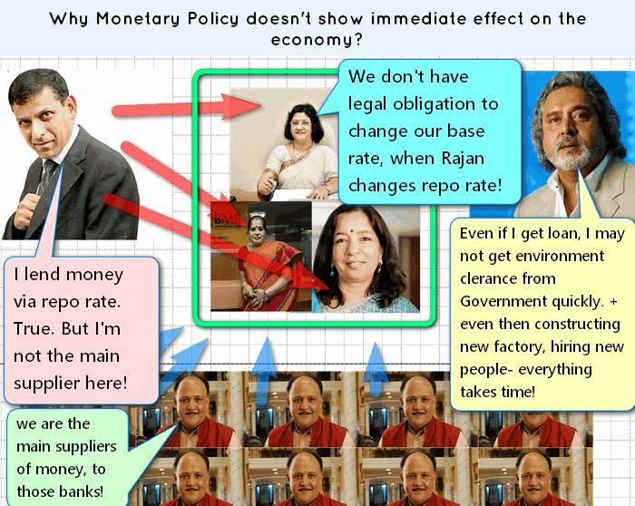 Why Monetary Policy fails