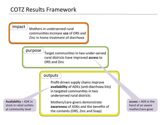COTZ Results Framework