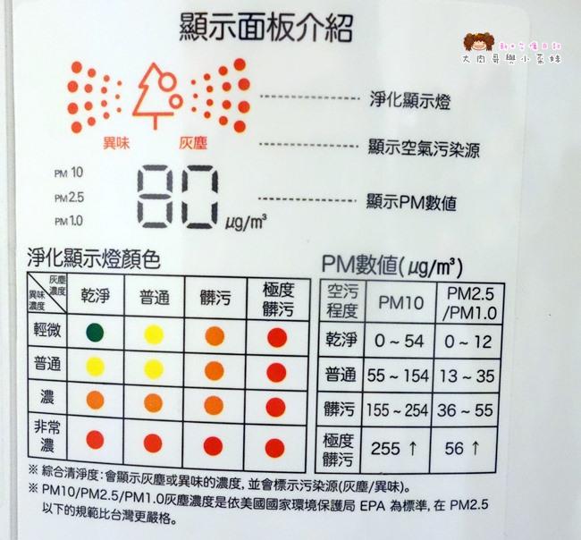 LG PuriCare超淨化大白清淨機 (7).JPG