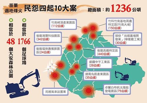 圖解苗栗縣十大魚肉人民案。(圖片來源:台灣農村陣線)
