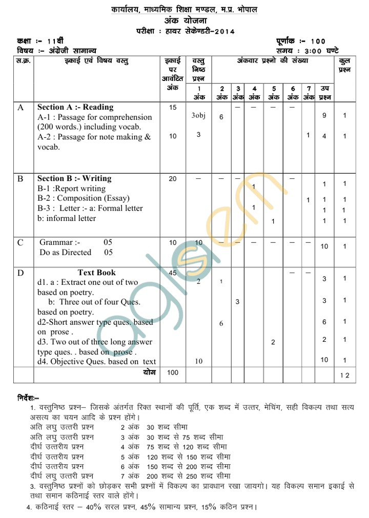 MP Board Blue Print of Class XI English Question Paper 2014