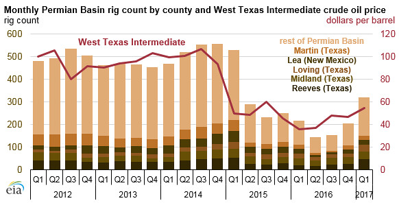 Monthly Permian Basin rig count and West Texas Intermediat