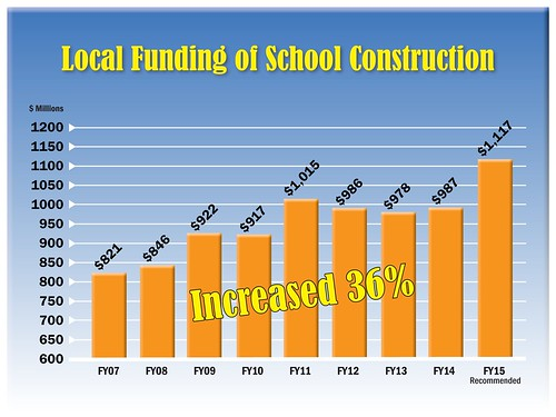 Local Funding of School Construction