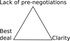 The Plan B Triangle