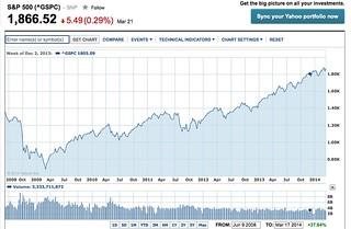 S&P chart finance.yahoo