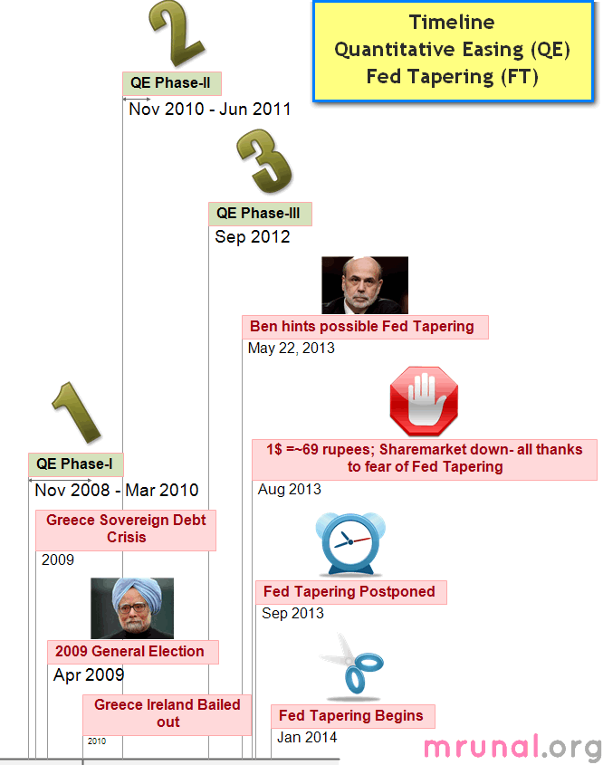 Timeline-Quantitative Easing and Fed Tapering