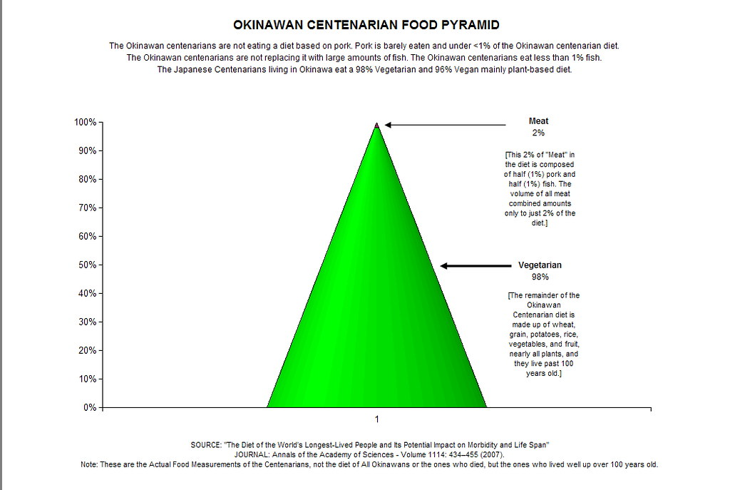 Low Saturated Fat Diet Food List