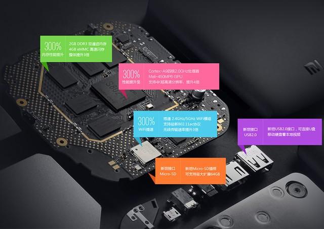 Xiaomi Mi Box Pro