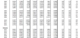 US debt numbers