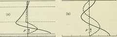 "Image from page 1197 of ""The Bell System technical journal"" (1922)"