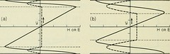 "Image from page 1193 of ""The Bell System technical journal"" (1922)"