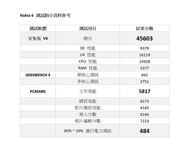 Nokia 6 與 紅米 Note4X 誰值得買?比一比 / 性能電力實測 @3C 達人廖阿輝
