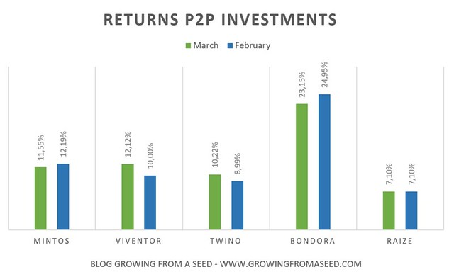 returns p2p investments