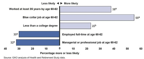 Figure 4: Several Work-Related Factors Affect the Likelihood of Claiming Benefits Early after Controlling for Other Factors