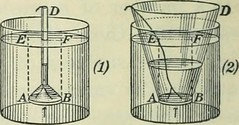 """Image from page 25 of """"Practical physics"""" (1922)"""