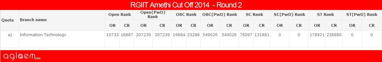 RGIIT AmethiCut Off 2014 -Rajiv Gandhi Institute of Information Technology