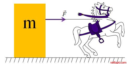 Chương II: Định luật II Newton, khái niệm mức quán tính