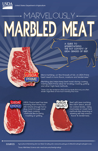 An infographic illustrating beef marbling. Selecting the right USDA grade of beef for your dish will help guarantee culinary success. Click to see a larger version.