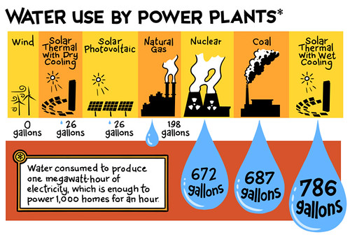 Water use by power plants(圖片來源:世界水資源日2014)