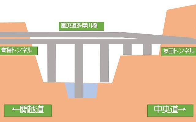 圏央道多摩川橋  青梅トンネル