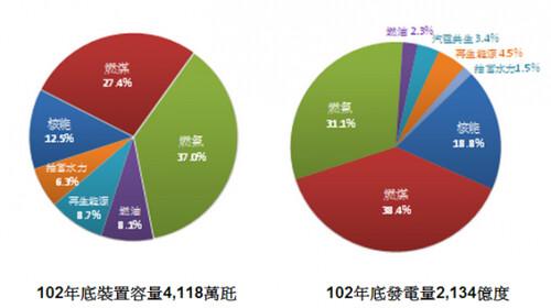 佔比。來源:蔡雅瀅,台灣蠻野心足生態協會