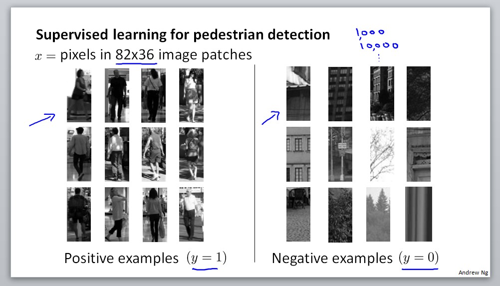 Supervised learning for pedestrian detection