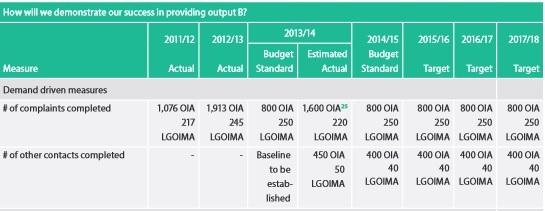 ombudsman-oia-targets