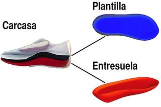 Esquema de un zapato modular.